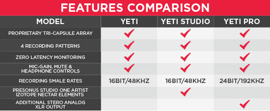 Yeti features comparison chart